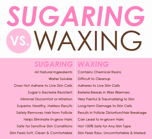 Sugaring is Superior to Waxing